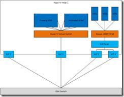 Cisco_N1kV_Beta